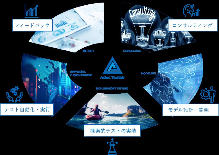 Consulting/コンサルティング/Modeling/モデル設計・構築/Exploratory Testing/探索的テストの実装/Universal Fusion Engine/テスト自動化・実行/Reportフィードバック