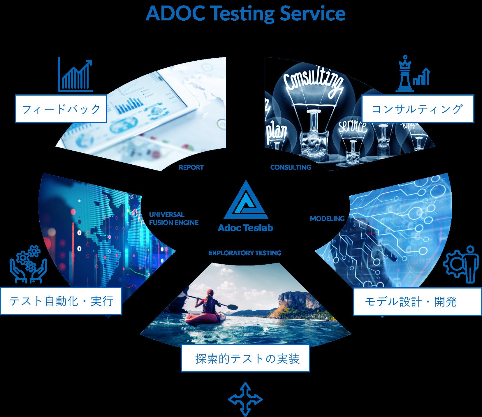 ADOC Testing Service (ATS) 概略図