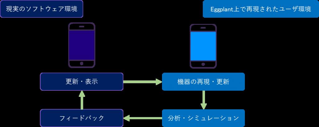 ソフトウェア開発におけるデジタルツイン