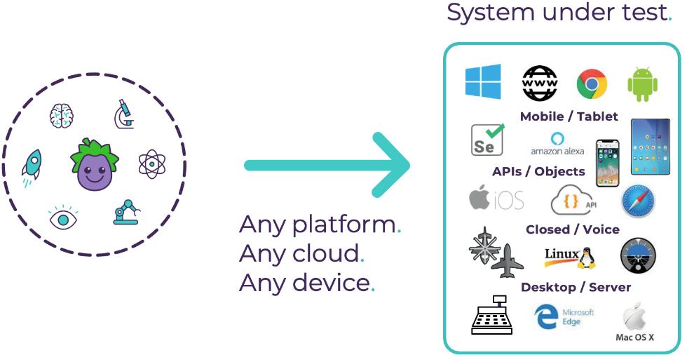 あらゆるシステム・デバイスを自動操作